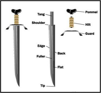 Sword tang-Functional swords